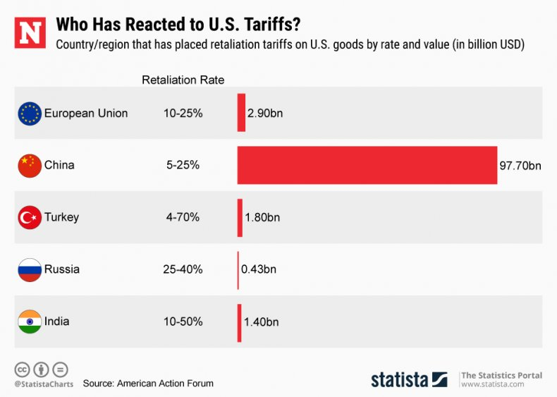 US trade tariffs china statista