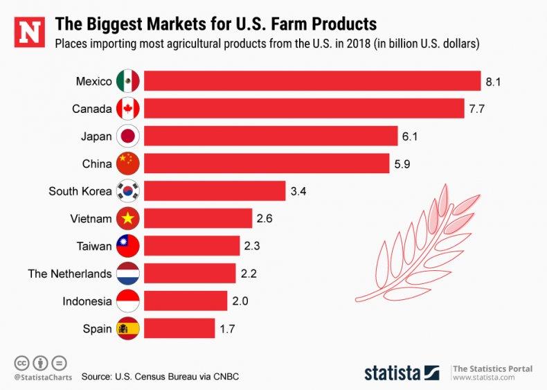 US Agriculture market size export tariffs statista