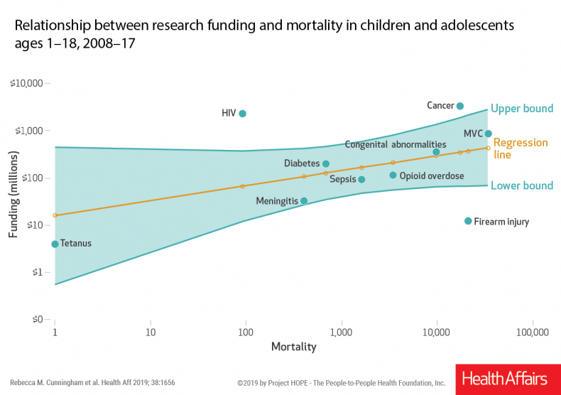 childhood deaths funding