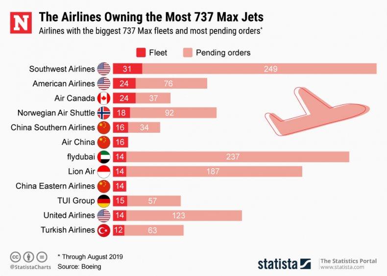 Boeing 737 Max Statista