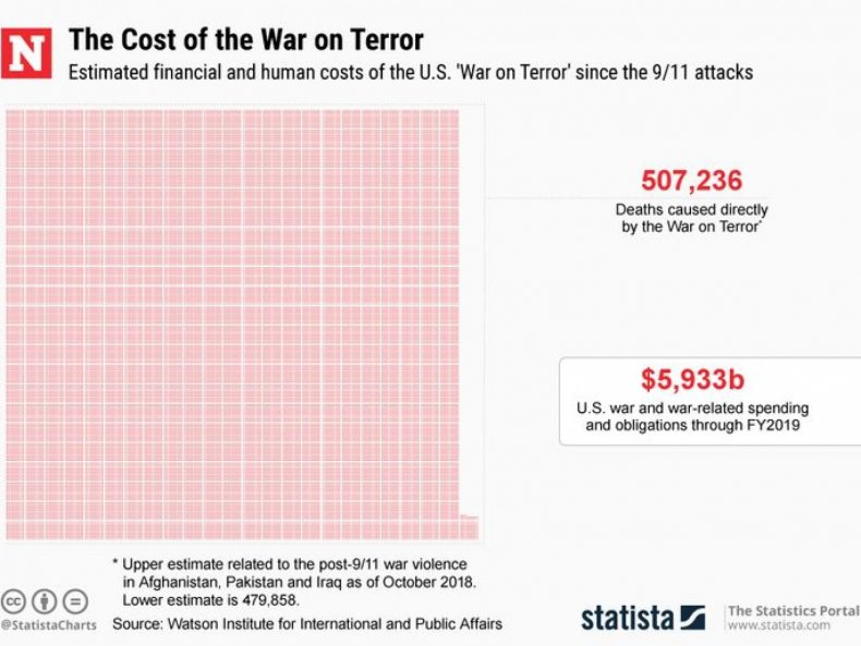 cost war terror middle east asia