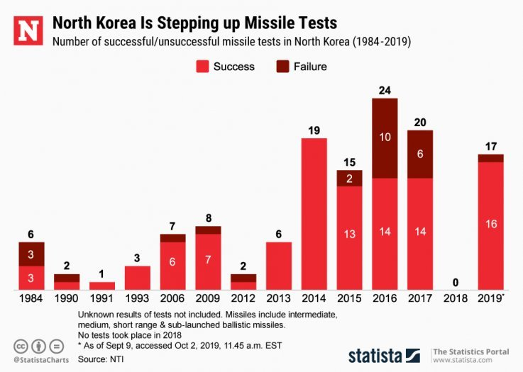 north korea ballistic missile test chart