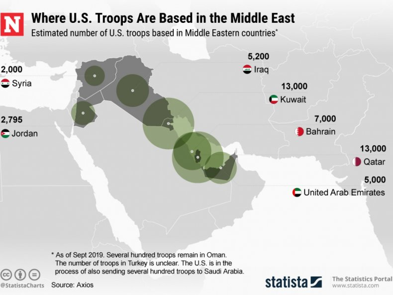us troops middle east numbers