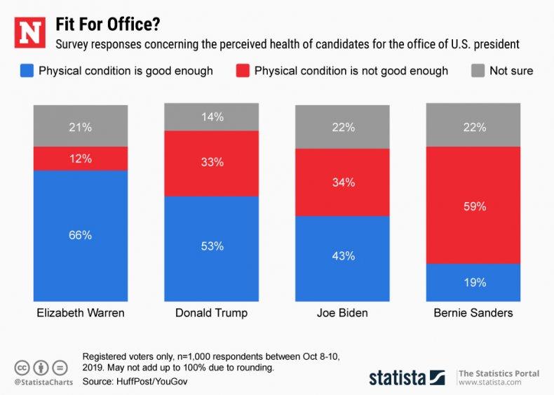 presidential candidates health perception statista
