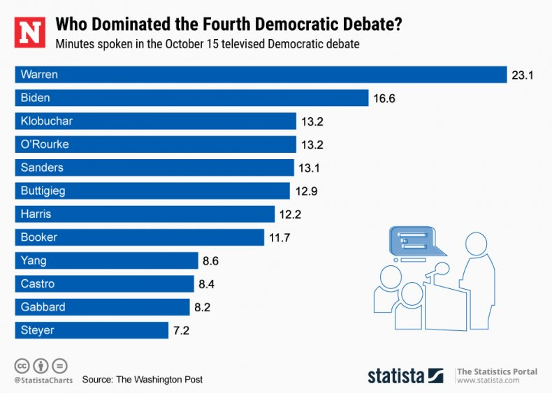 Fourth Democratic Debate Stats