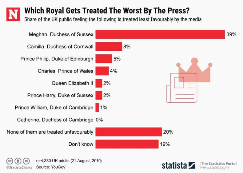 Royals Press Coverage Statista
