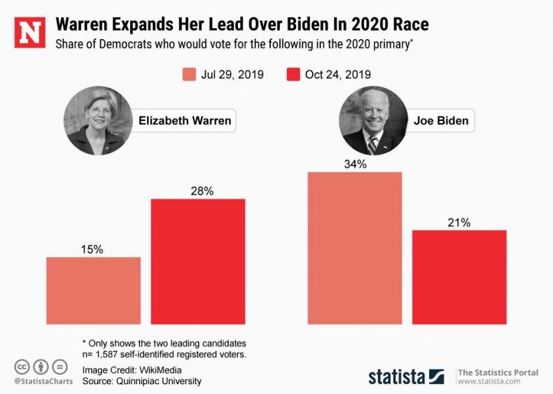 Elizabeth Warren Joe Biden Statista