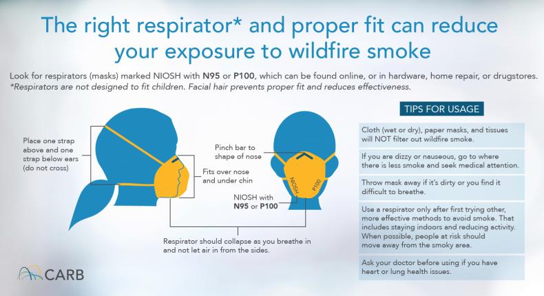 Respirators CARB wildfire