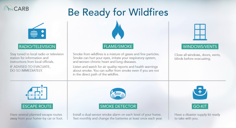 California Air Resources Board wildfire tips