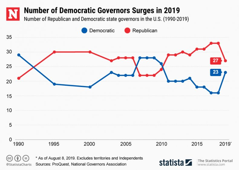state governors democratic republican statista