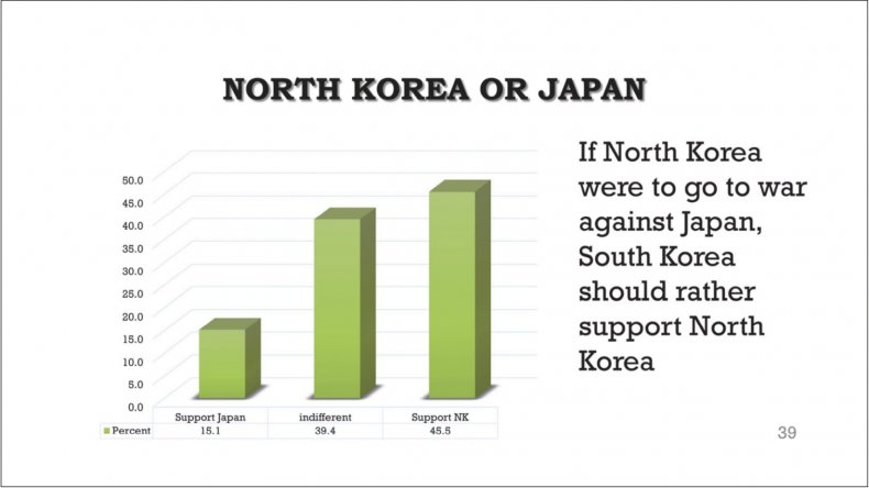 south korea north japan war support poll