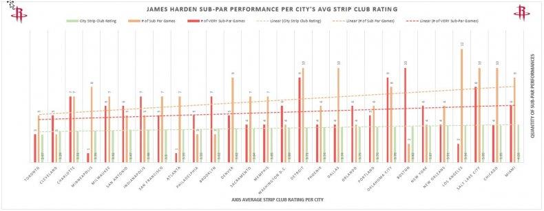 James Harden performance graph