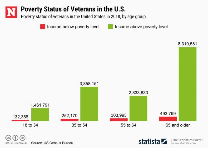 Poverty Status of Veterans