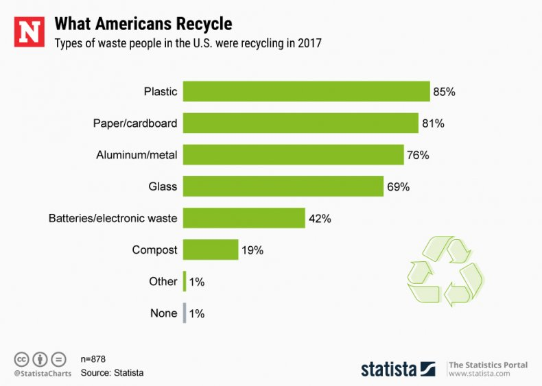America Recycles Day 2019 Chart