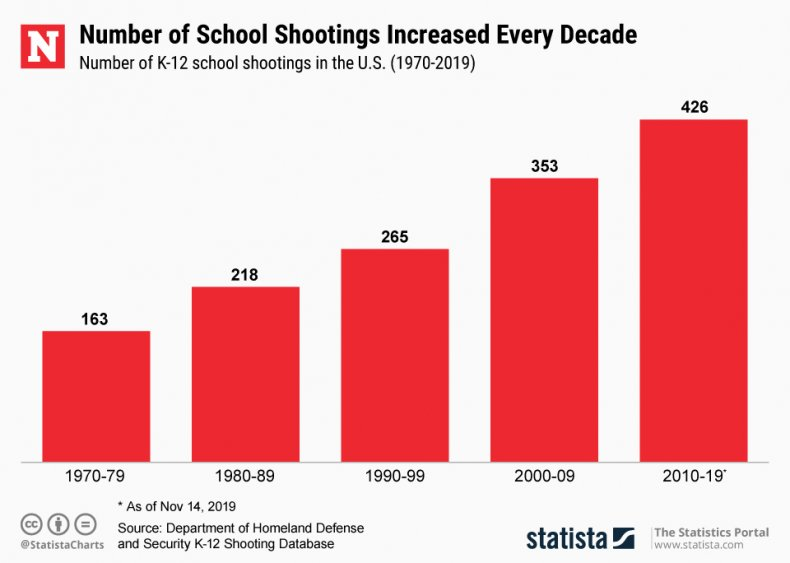 school shooting numbers statista