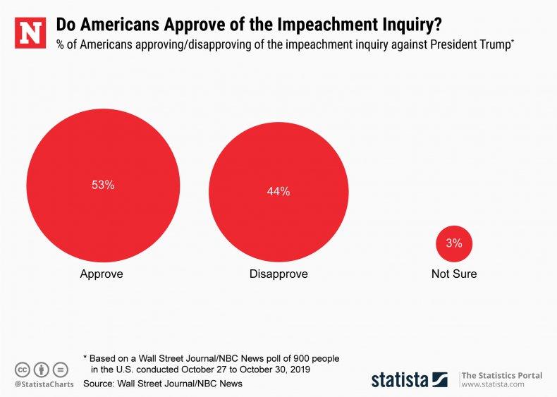 Impeachment Inquiry Trump Statsita