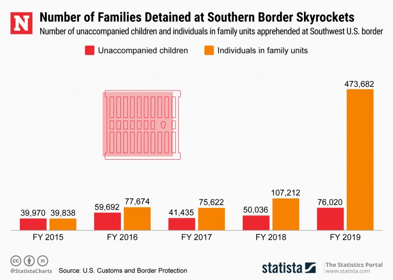 Southern Border Families Detained Migrant Crisis Statista