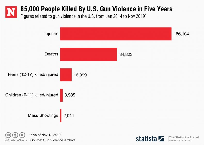 gun violence death injuries statista