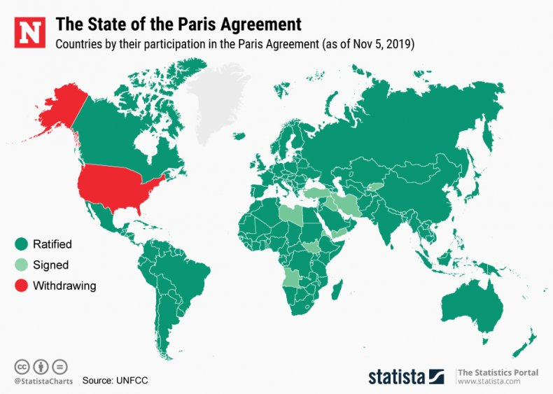 Paris climate agreement signed ratified statista