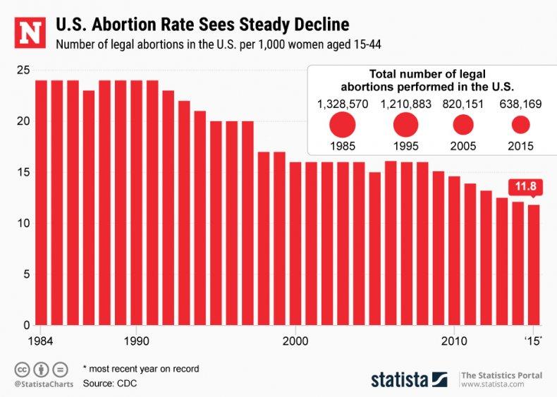 abortion rates, statista, cdc,