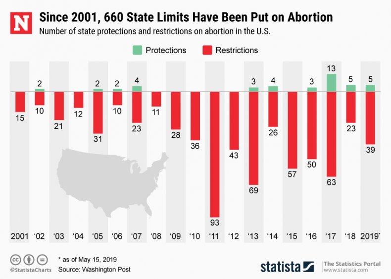 statista, abortion, limits,