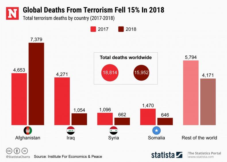 terrorism, statista, deaths, worldwide, violence, report