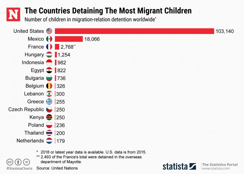 Statista - Migrant Child detention