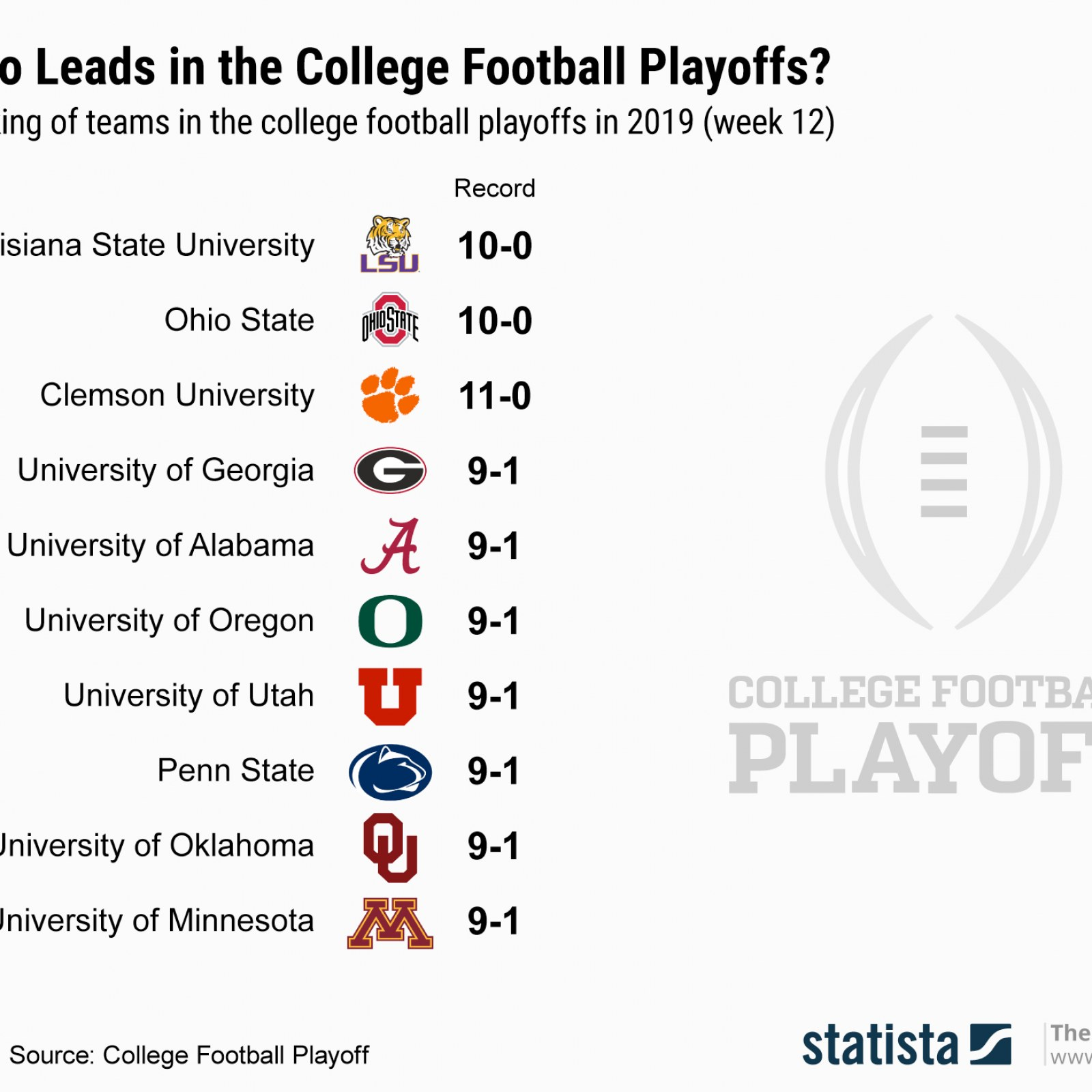 College Football Playoff Rankings Latest Week 13 Predictions