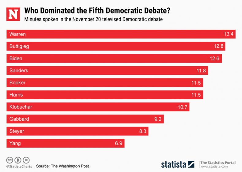 Democratic Debate 20 November Minutes Spoken Statista