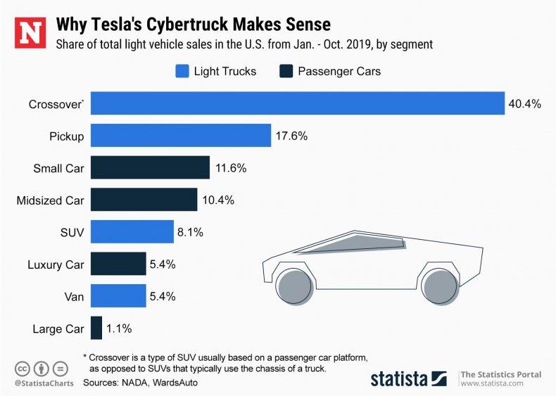 Statista - Tesla Cybertruck