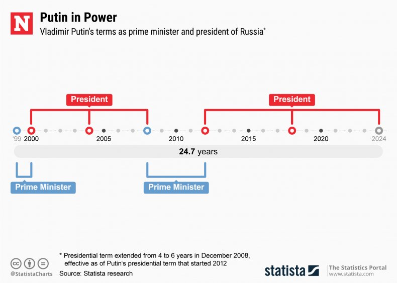 Vladimir Putin, Russia, power, term, limits, statista