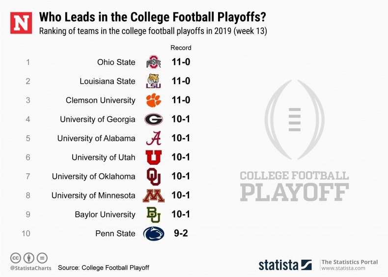 College Football Playoff Week 13, Statista