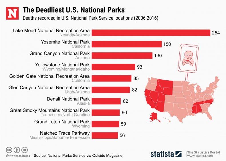 Deadliest National Parks