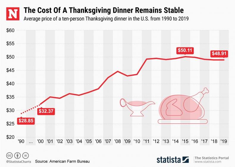 Thanksgiving Dinner Cost