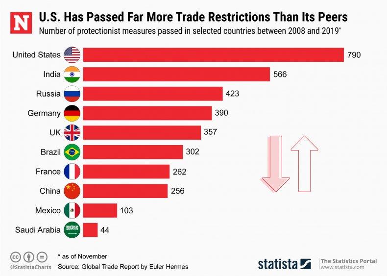 Statista trade deal restrictions