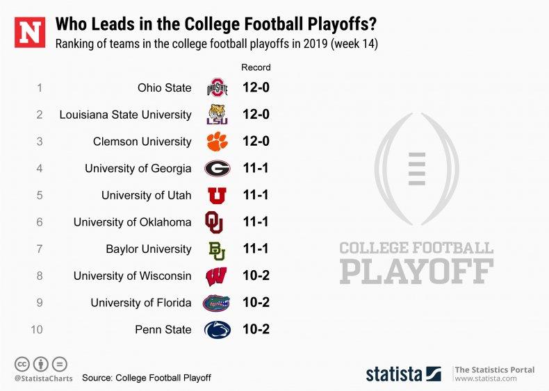 Statista, College Football Playoff ranking Week 14