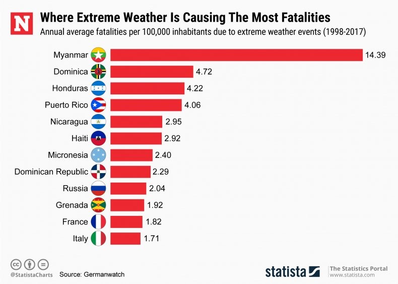Extreme weather events fatalities Statista