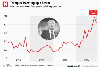 Donald Trump Total Tweets Per Month