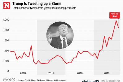 Donald Trump Total Tweets Per Month