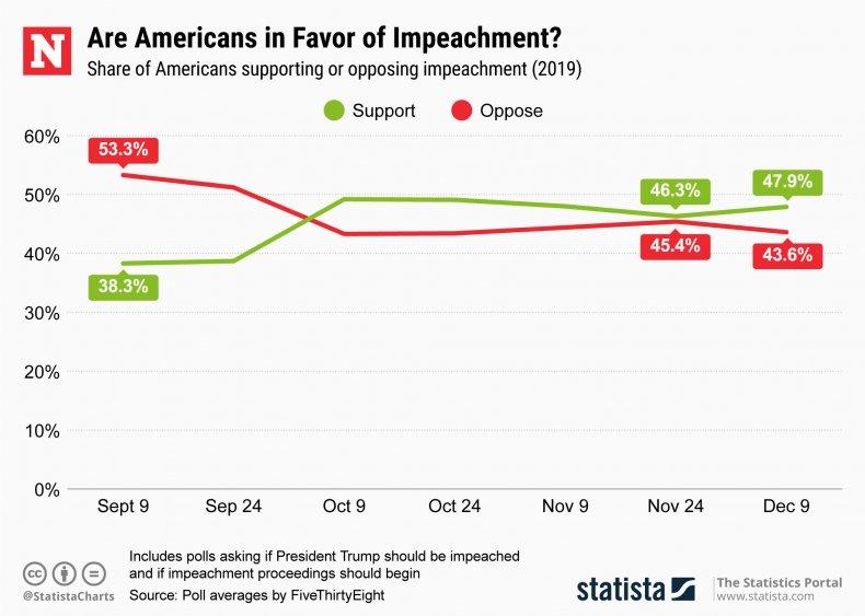 Trump Impeachment Support