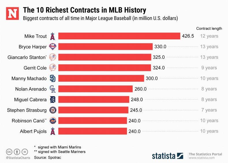 Gerrit Cole, MLB, MLB contracts