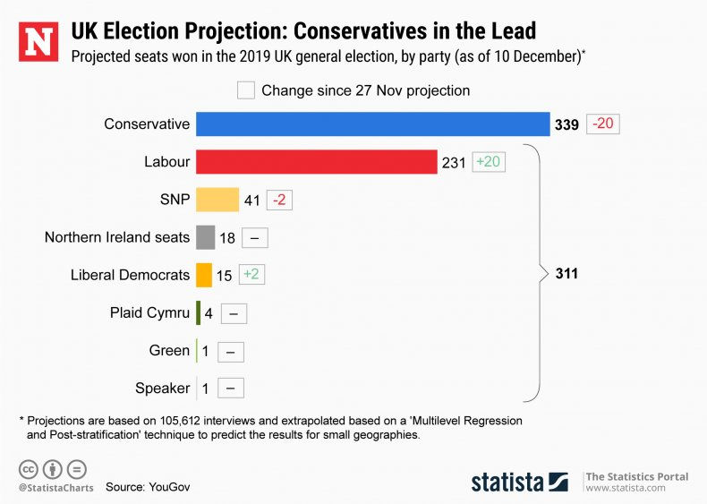 UK General Election Parliament Projection Statista