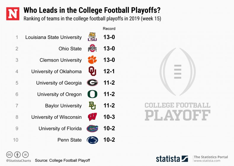College Football Playoff Ranking Week 15