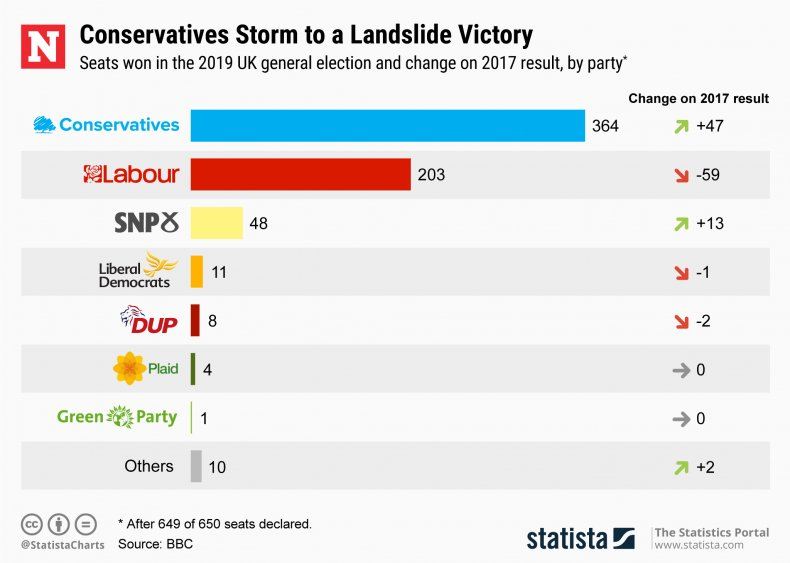 UK Election Results Statista