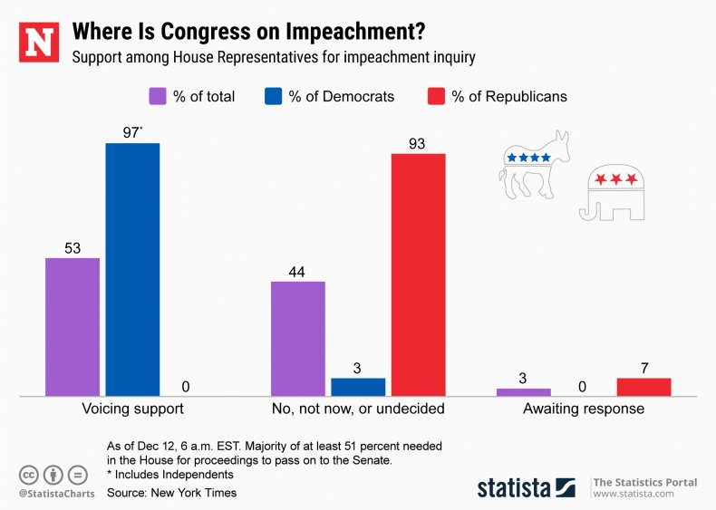 Impeachment Support House Representatives Statista
