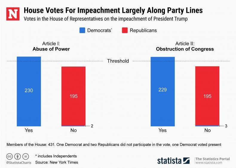 House Representatives Donald Trump Impeachment Vote Statista