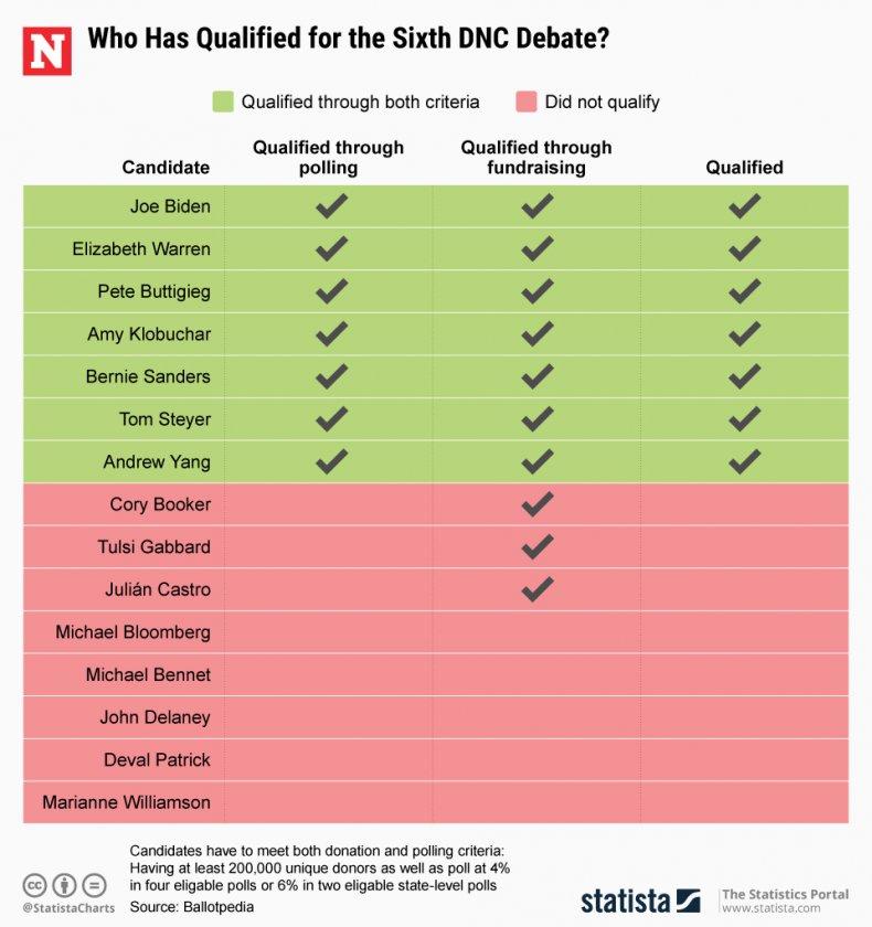 DNC Sixth Debate Candidates Qualified Statista