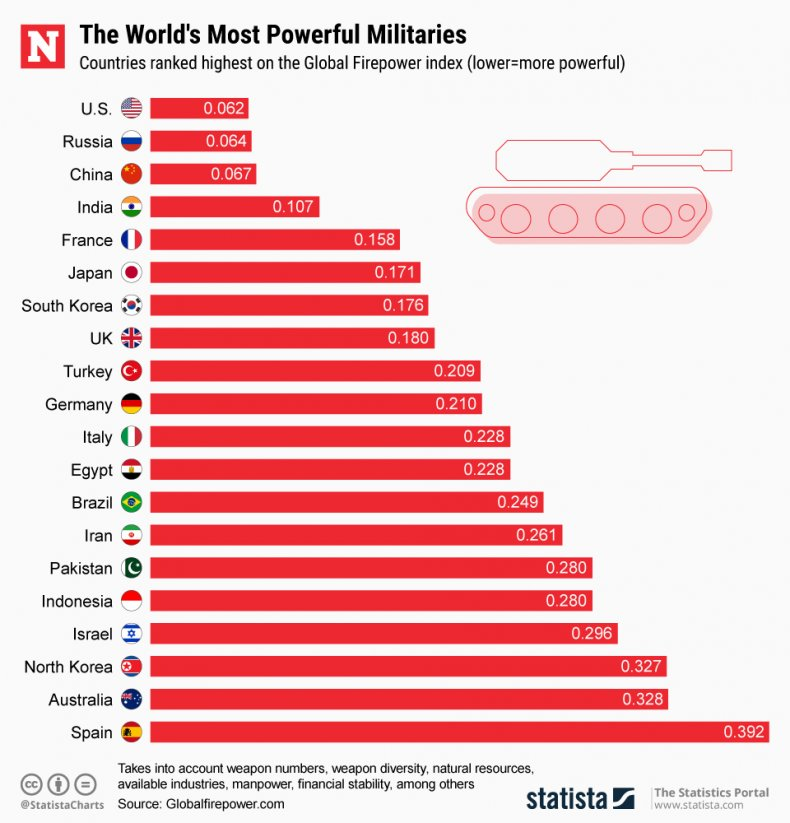 worlds, most, powerful, militaries, index, list