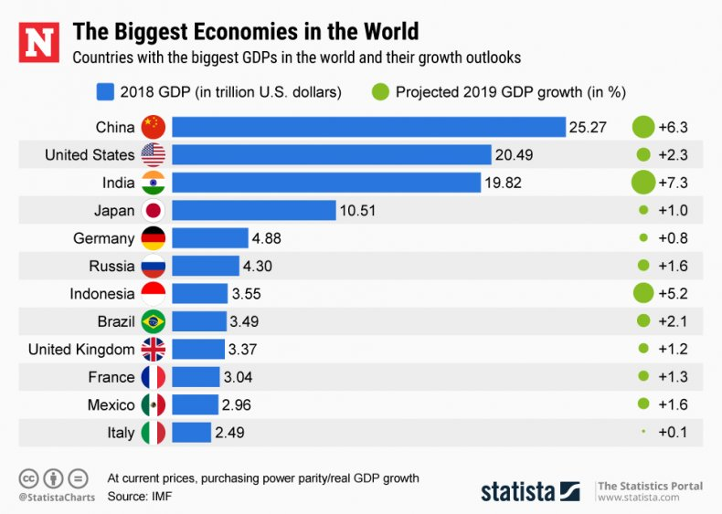 worlds, biggest, economies, ppp, list, china, us