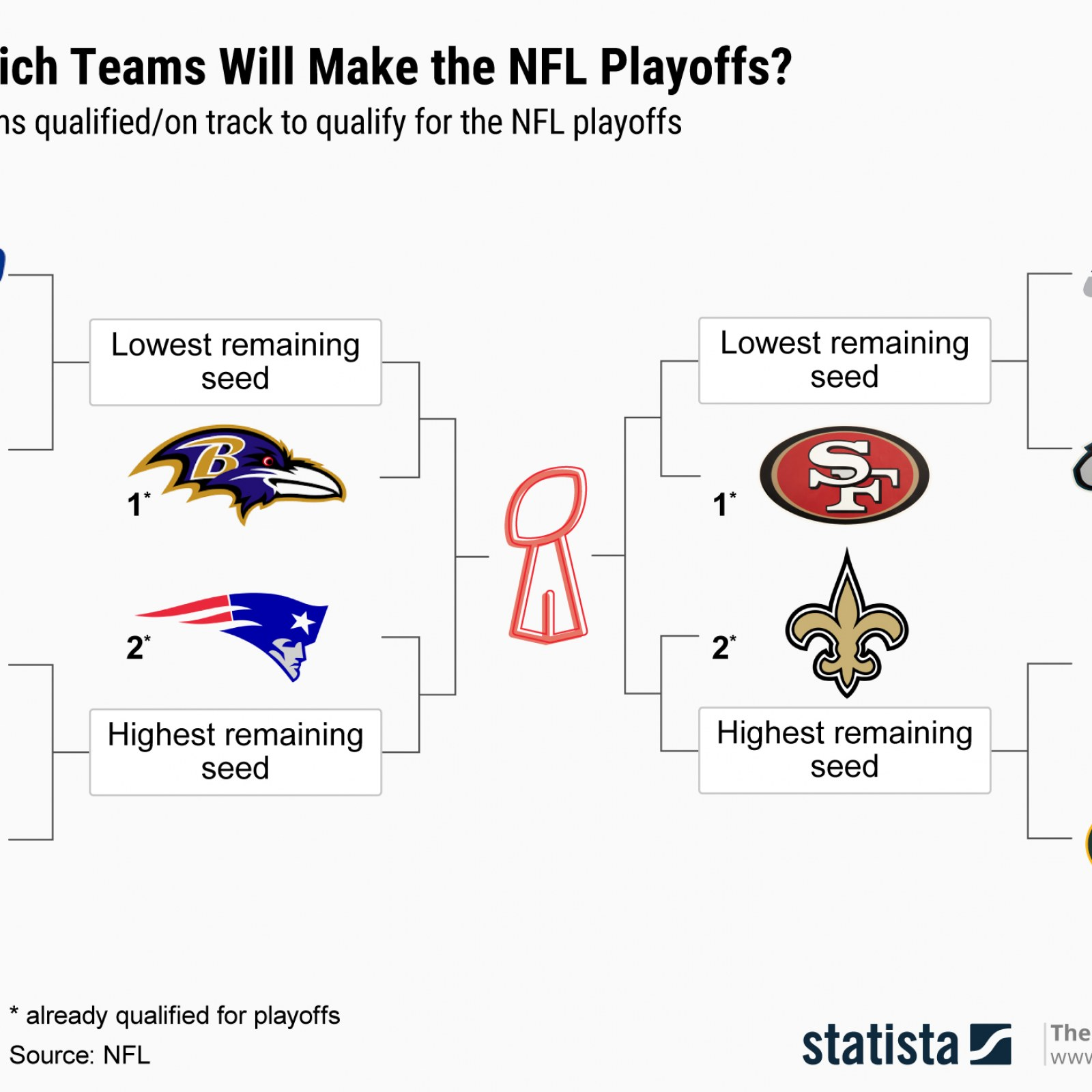 Nfl playoff picture 2020 bracket
